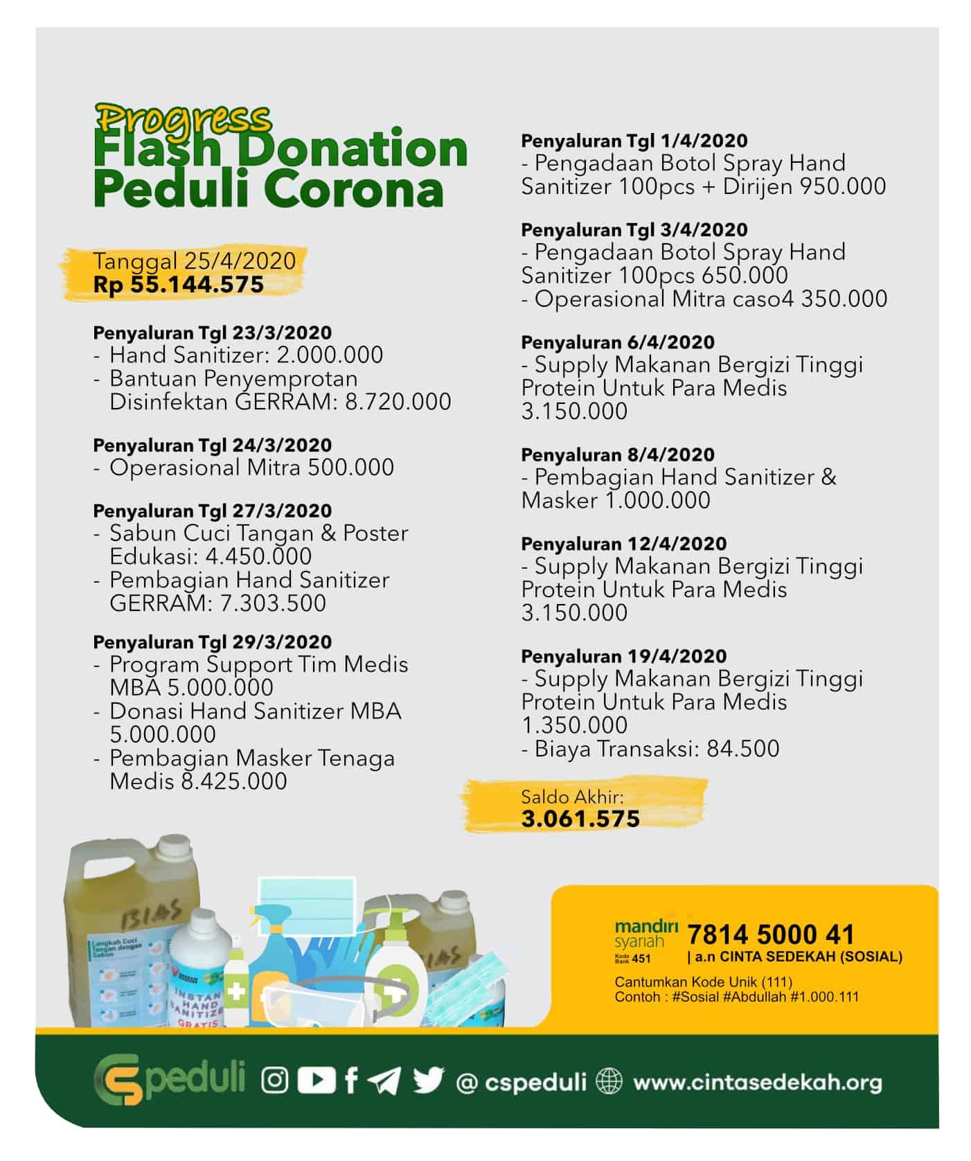 Flash Donasi antisipasi penyebaran virus Covid-19 (Corona) - Update Progress 25 April 2020